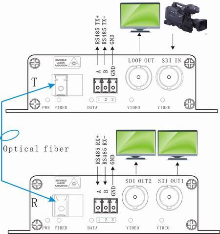 SDI TO Fiber Multiplexers
